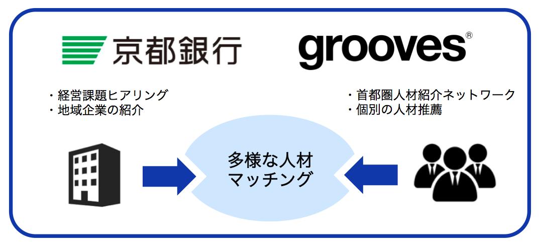 京都銀行と提携