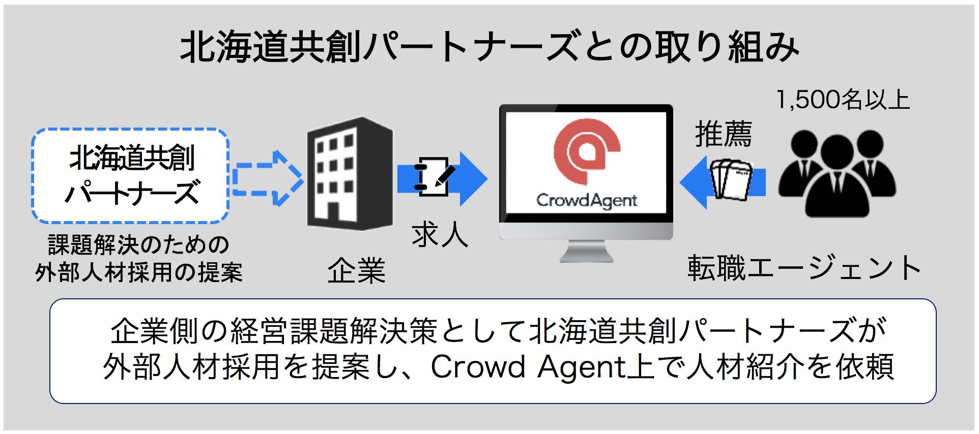 北海道企業の人材確保支援開始